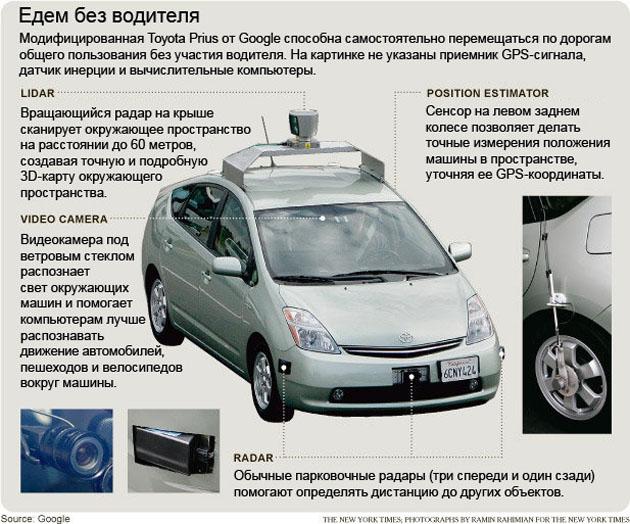 Иллюстрация The New York Times, перевод надписей Авто.Вести.Ru.