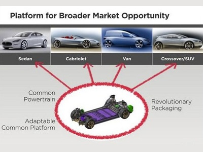 Слайд презентации Tesla. Иллюстрация с сайта autonews.ru