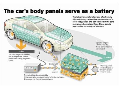 Проект электрокара с кузовными батареями. Изображение Volvo