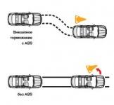 Антиблокировочная система (ABS)