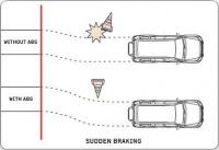 ABS (многорежимная антиблокировочная система тормозов)