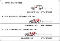 EBD (электронная система распределения тормозных усилий)