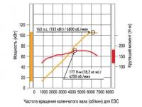 Двигатель MIVEC 1,8 л