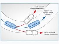 Система динамической стабилизации (VDC)