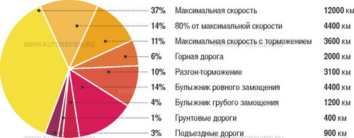 Иллюстрация с сайта autoreview.ru