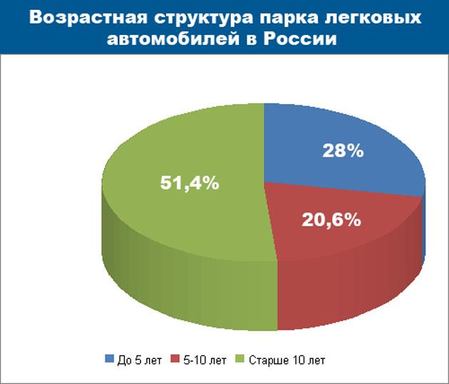 По данным агентства Автостат. Иллюстрация с сайта Autonews.ru