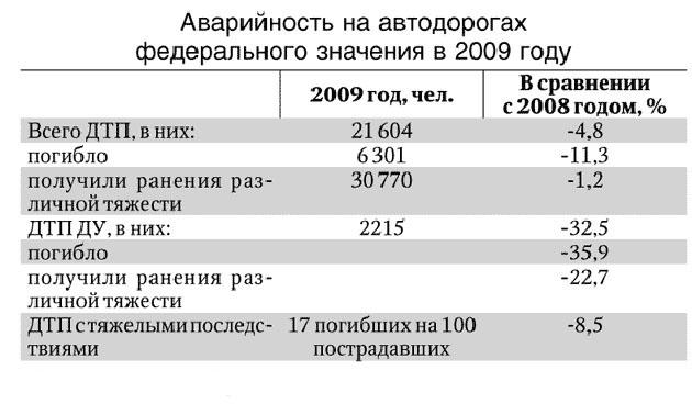 Данные Росавтодор