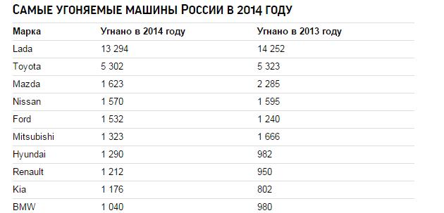 самые угоняемые марки машины в москве