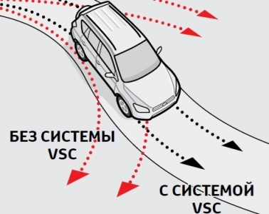 toyota rav Система курсовой устойчивости vsc