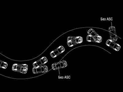 mitsubishi lancer evolution mitsubishi lancer evolution x Динамическая система курсовой устойчивости asc